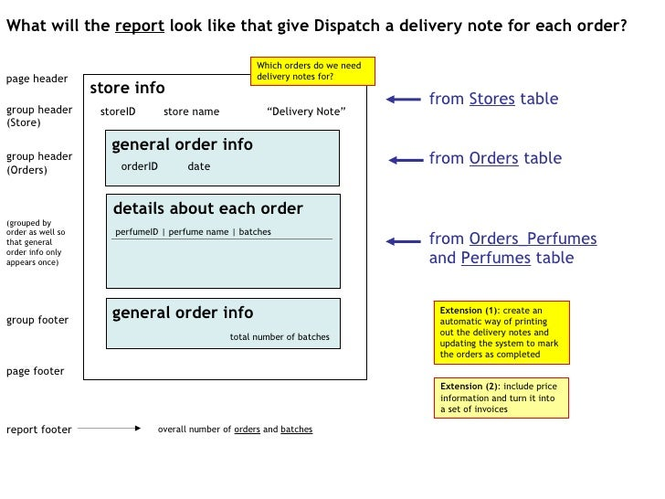 store info general order info details about each order What will the  report  look like that give Dispatch a delivery note...