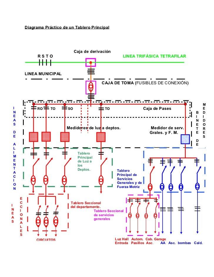 4   diagrama práctico de un tablero principal