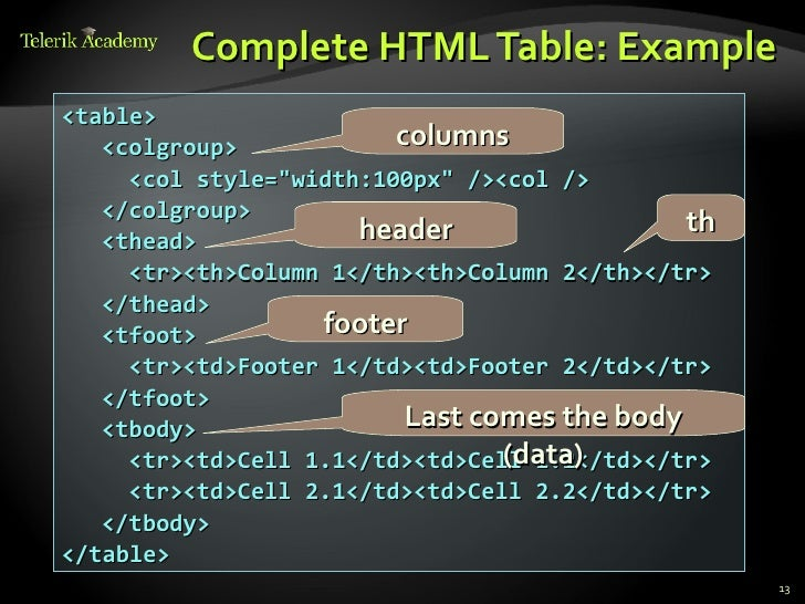 Html 5 tables and forms for Html table footer