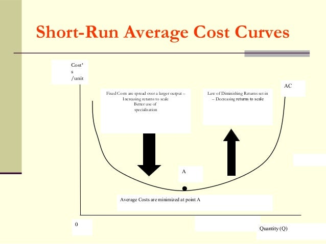 Average Variable Cost AVC Definition Function