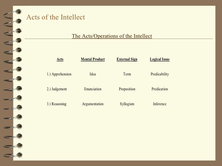 Acts of the Intellect The Acts/Operations of the Intellect