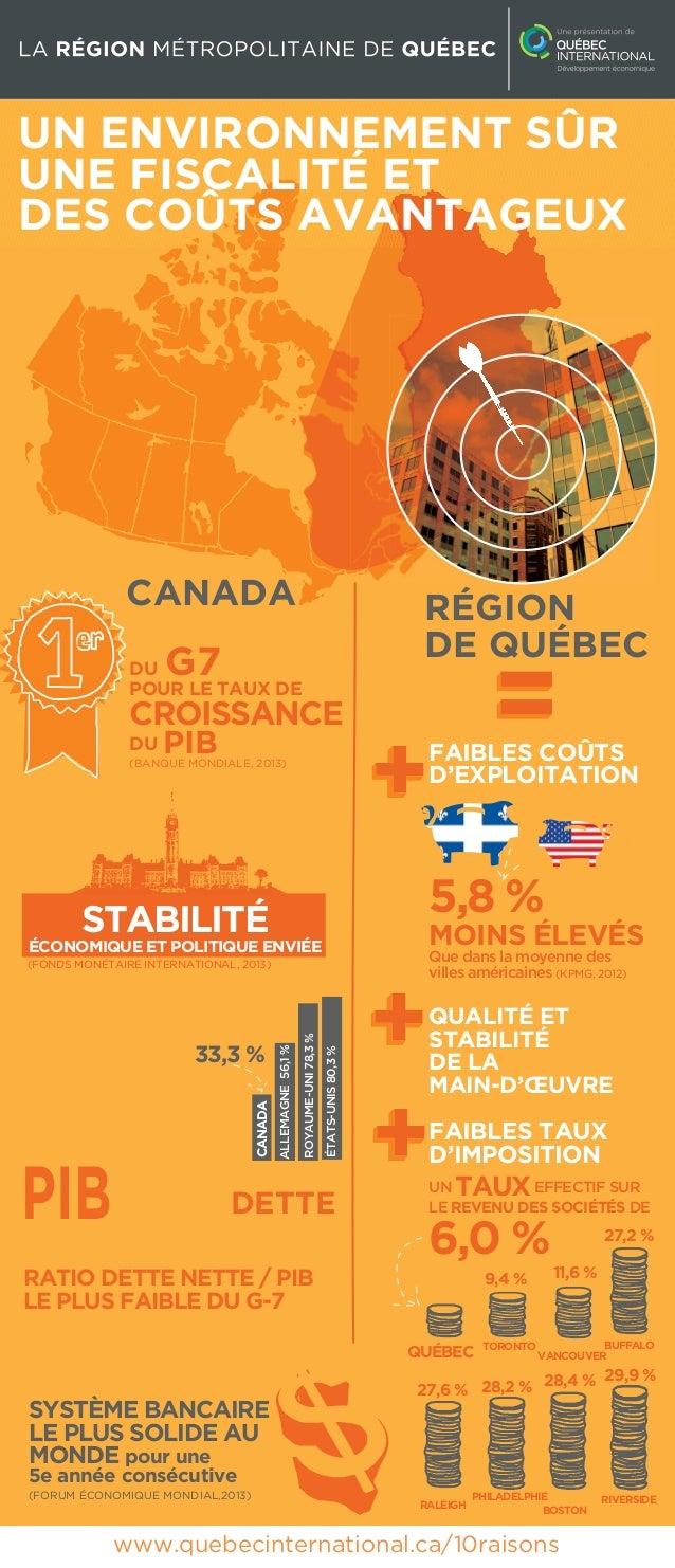 UN ENVIRONNEMENT SÛR UNE FISCALITÉ ET DES COÛTS AVANTAGEUX  CANADA  RÉGION DE QUÉBEC  G7  DU POUR LE TAUX DE  CROISSANCE D...
