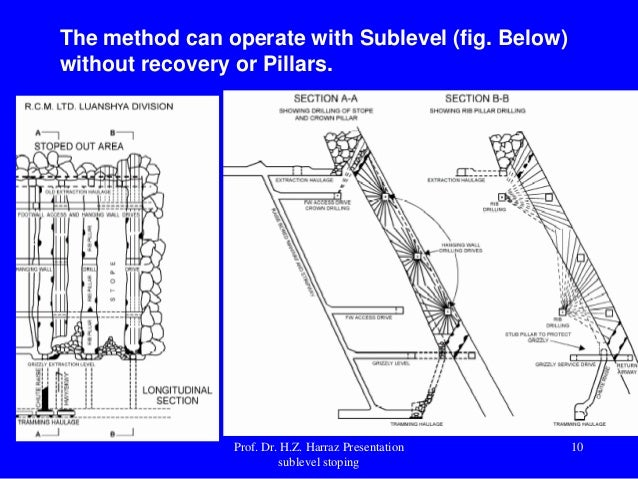 Geotechnical Design For Sublevel Open Stoping Pdf
