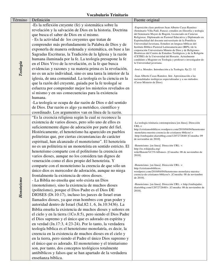 Vocabulario Trinitario<br />TérminoDefinición Fuente originalTeología-Es la reflexión creyente (fe) y sistemática sobre la...