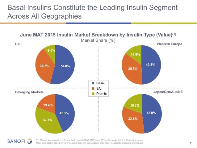 Mat Sales Ims The Growth In The Generics Industry Reports