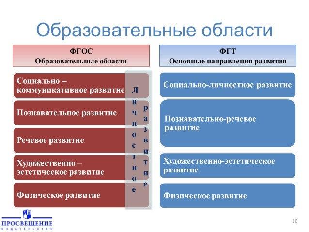 ФГТ Основные направления