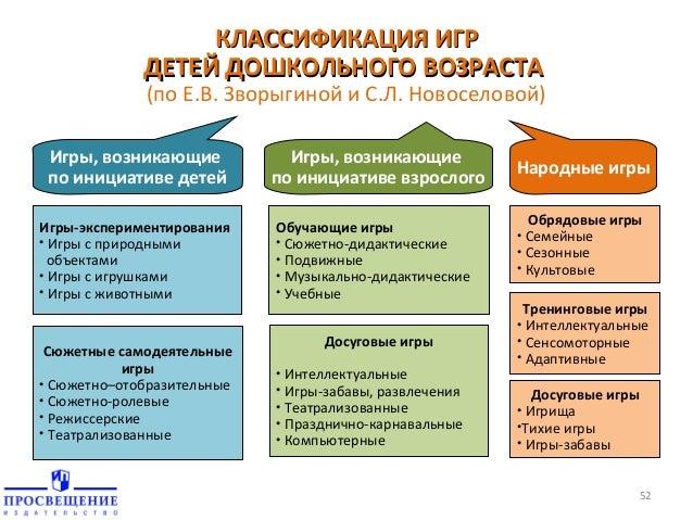 КЛАССИФИКАЦИЯ ИГР ДЕТЕЙ