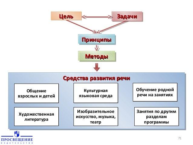 Принципы Принципы Методы