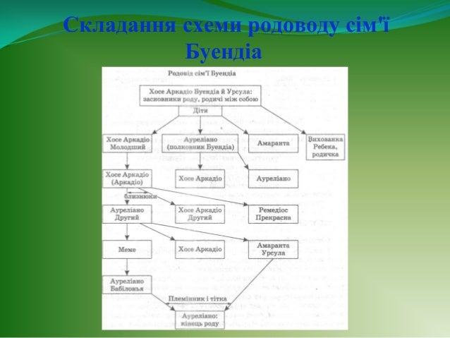 9. Складання схеми родоводу