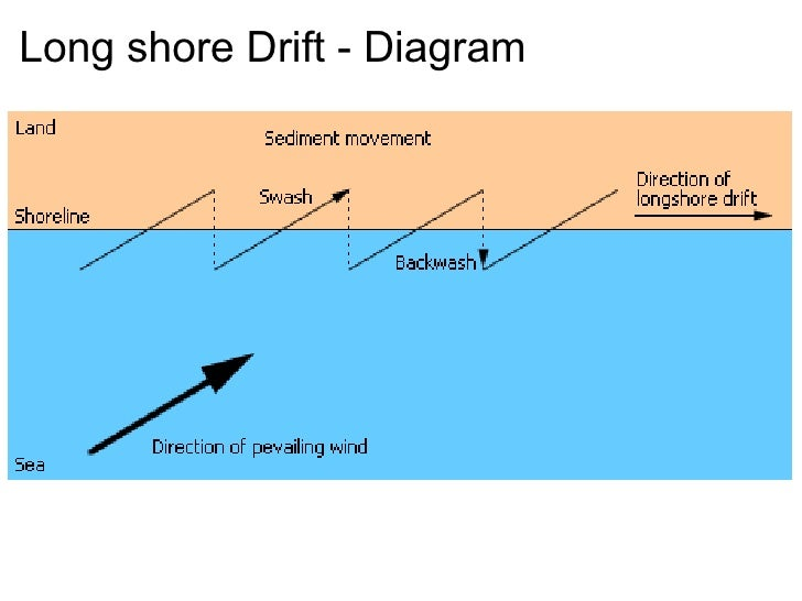 long shore current essay
