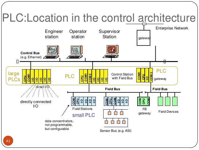 PLC:Location in the control architecture Engineer station  Operator station  Supervisor Station  Enterprise Network gatewa...