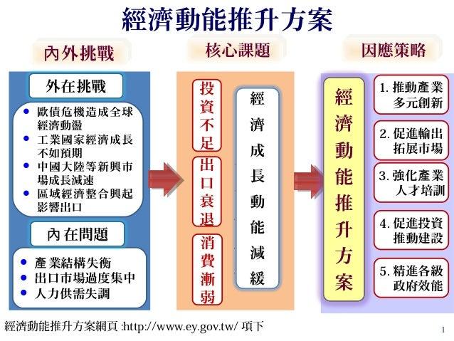 經濟動能推升方案-4項政策示意