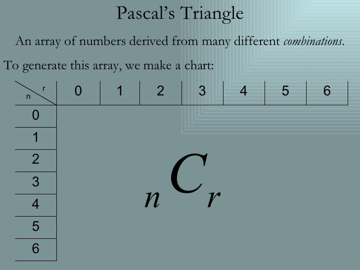 Pascal's Triangle An array of numbers derived from many different  combinations . To generate this array, we make a chart:...