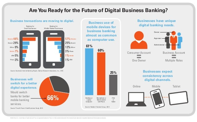 Infographic: Are You Ready for the Future of Digital Business Banking?