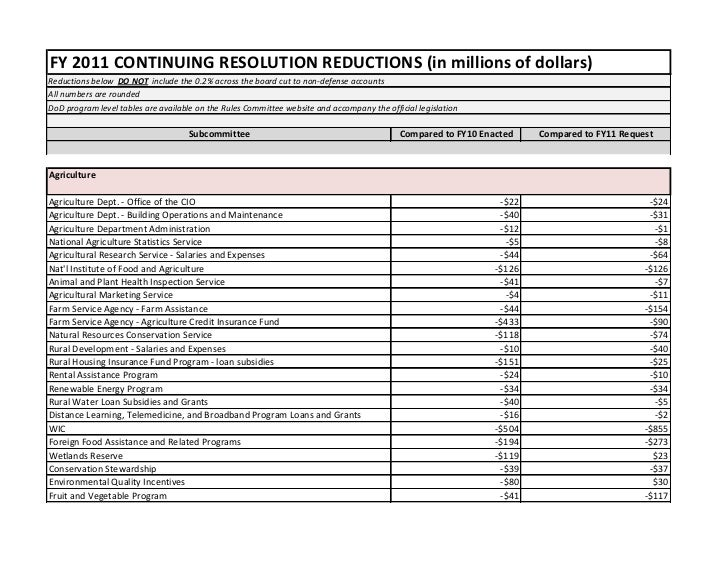 FY 2011 CONTINUING RESOLUTION REDUCTIONS (in millions of dollars)Reductions below DO NOT include the 0.2% across the board...