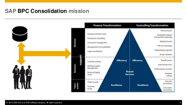 Sap Business Planning & Consolidation