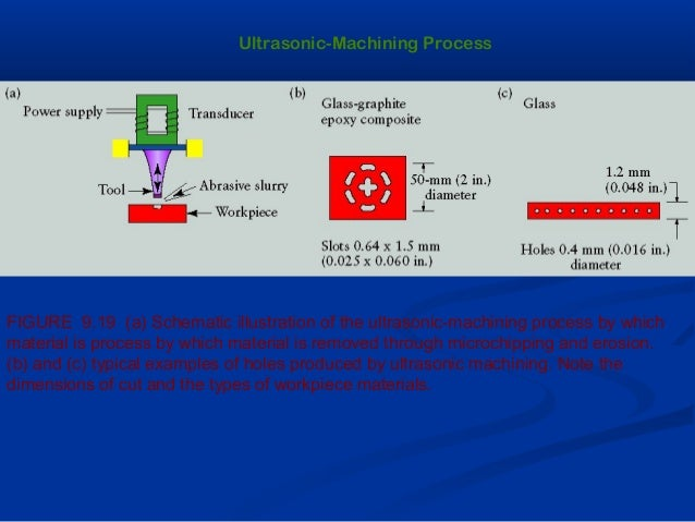 Ultrasonic-Machining ProcessFIGURE 9.19 (a) Schematic illustration of the ultrasonic-machining process by whichmaterial is...
