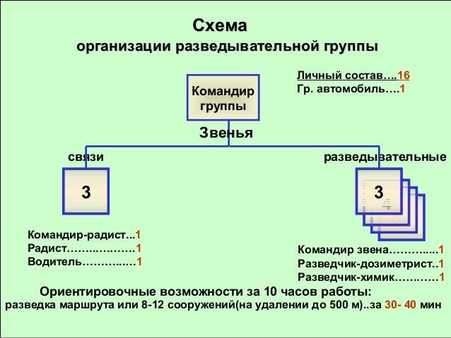 Схема организации звена связи