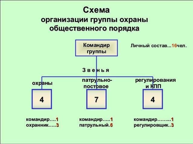 порядок (схемы) оповещения