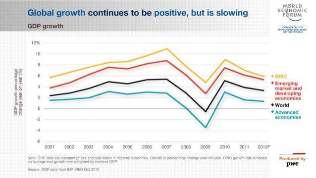 The Global Financial Context Fastfacts