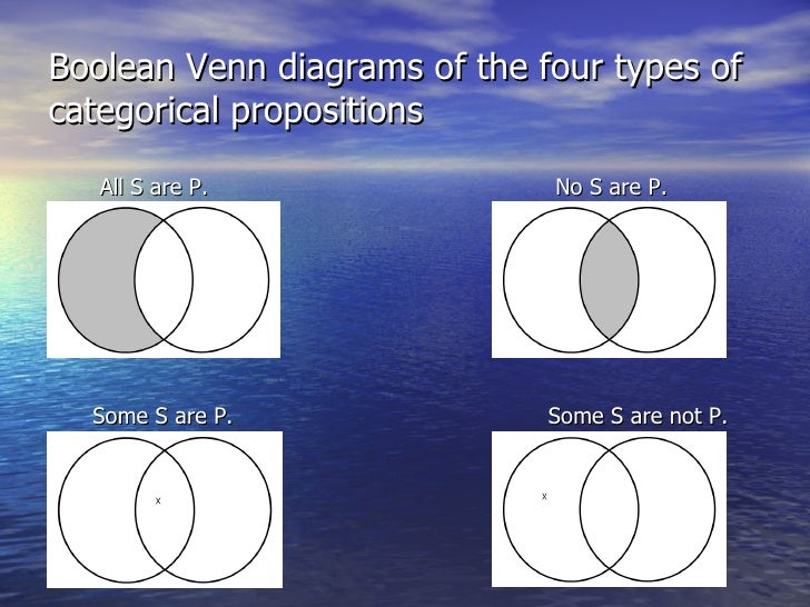 venn diagrams and the modern square of opposition      boolean venn diagrams