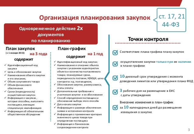 план график контроля: