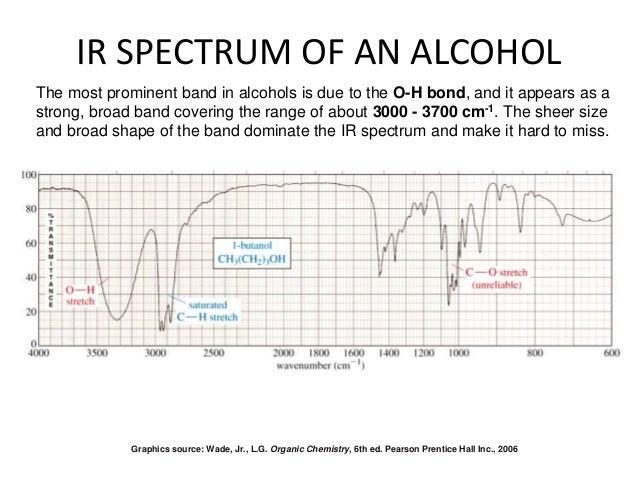 types of spectroscopy techniques pdf
