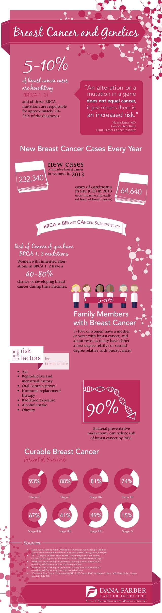 Infographic: Breast Cancer and Genetics