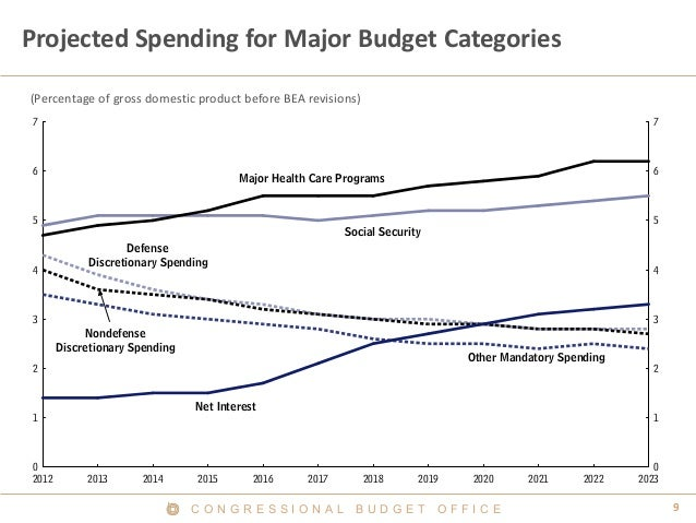 Projected Spending for Major Budget Categories