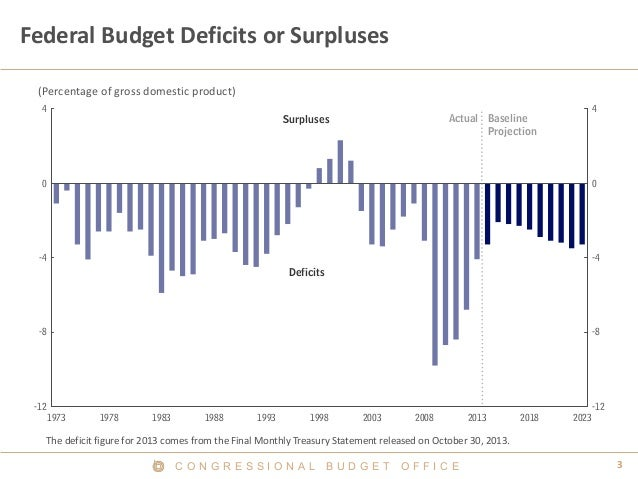 Deficits and Surpluses 1973 - 2023