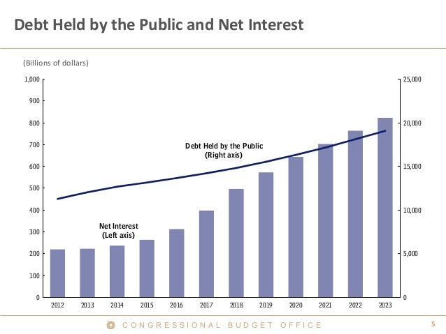 Debt Held by the Public and Net Interest