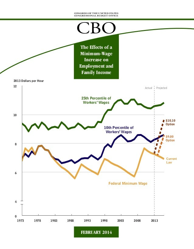 CBO Report Minimum Wage