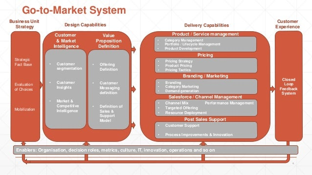 Product Strategy And Go To Market Model Sample