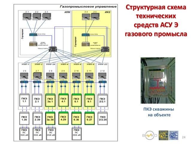 Структурная схема технических