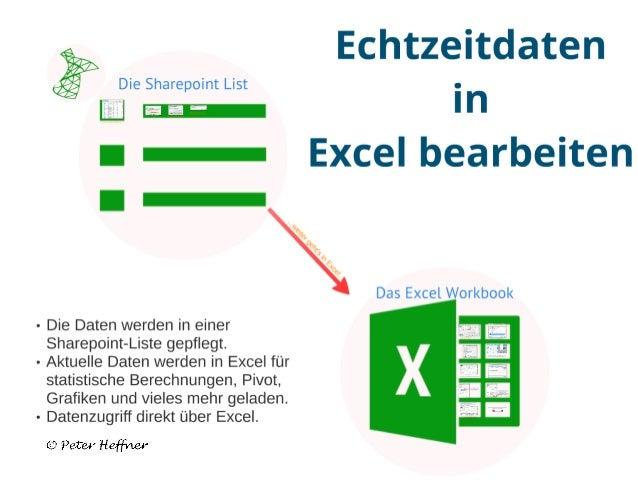 SharePoint Lektion #46: Echtzeitdaten in Excel