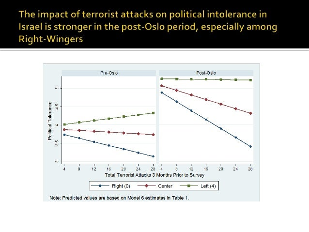 the psychology of terrorism essay View the psychology of terrorism, new terrorism , compare and contrast of extremist islam and the irish republican army (ira) research papers on academiaedu for free.