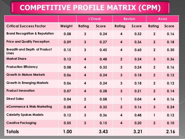 bcg matrix of loreal Marketing report for l'oreal l'oreal is a cosmetic company, which makes some of the world's biggest beauty products l'oreal's success story softsheen carson, matrix, and biotherm l'oreal invests heavily into its research and development which gives them competitive advantage over its.