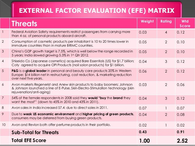 efe matrix on revlon Ife - internal factor evaluation matrix - example factor: weight: rating: extended: strengths : well known for quality & reliable service: 016: 4: 064 : low turnover provides continuity & customer knowledge: 007: 3: 021 : represent a full line of top quality component manufacturers.