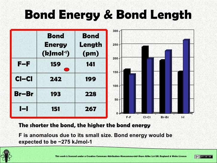covalent bond length table 2