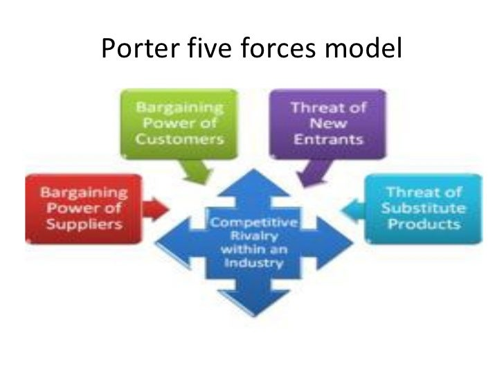 porter s five forces model versus Michale porter's five forces of competitive position model - free theory summary and free five forces diagram in msword.