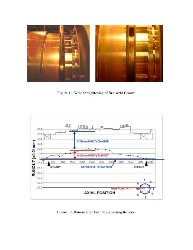 the steam turbine technology engineering essay Getl uses proven ge oil & gas technology and engineering design for all steam turbines in its range getl turbines are being manufactured in the state-of -the- art triveni turbine ltd manufacturing unit bengaluru, india.