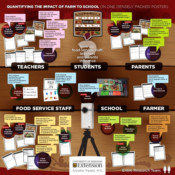QUANTIFYING THE IMPACT OF FARM TO SCHOOL (IN ONE DENSELY PACKED POSTER)                                                   ...