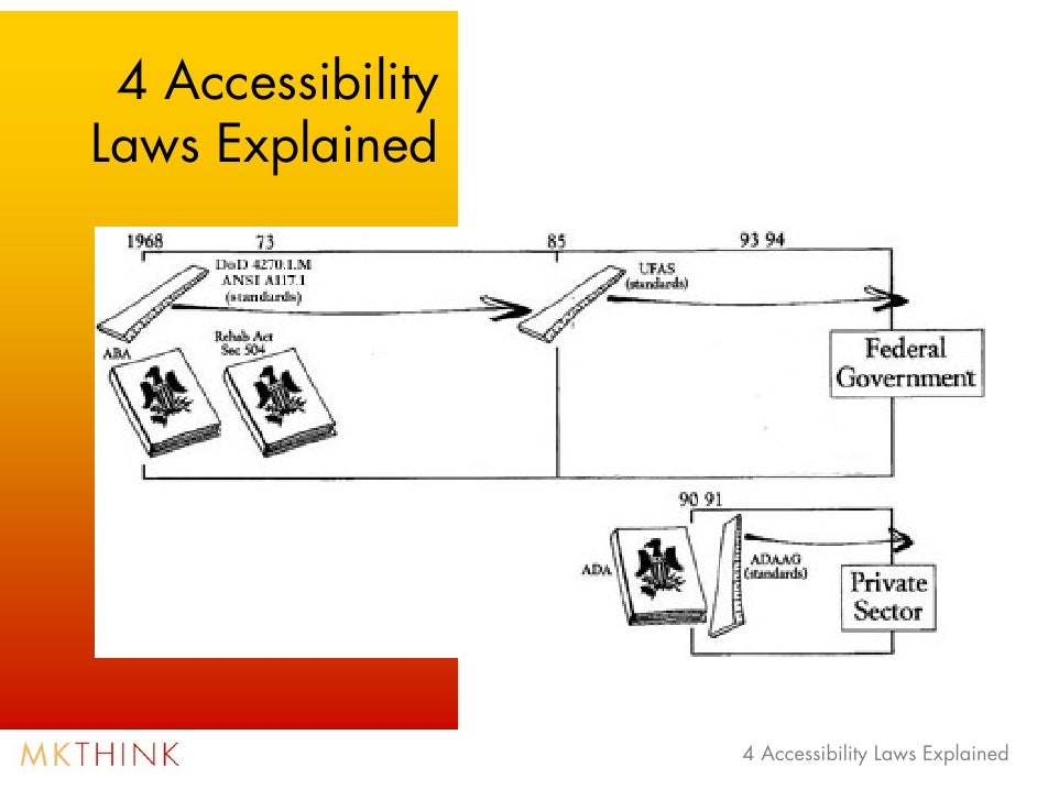 4 Accessibility Laws governing Architectural Building