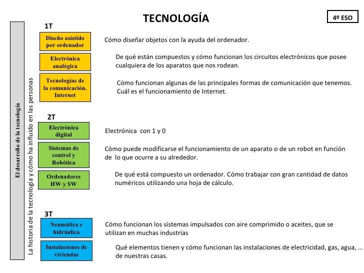 Contenidos de Tecnología - Curso 2011-12