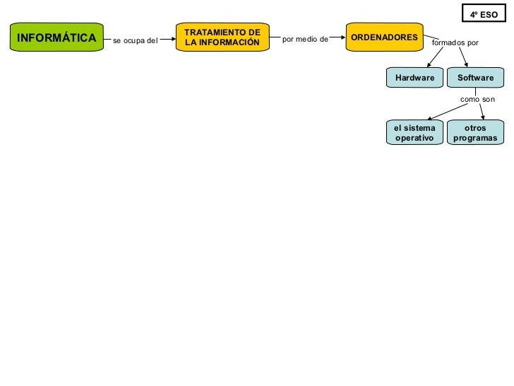 4ºESO Informática - diagrama conceptual