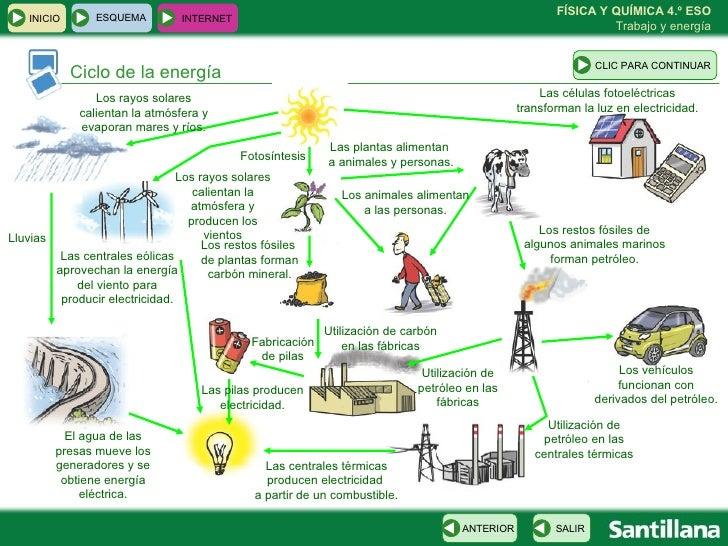 Ciclo de Energia Solar Ciclo de la Energía Los