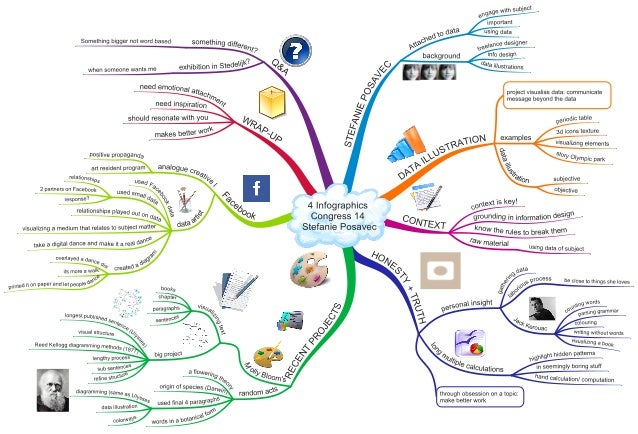Infographics Congress 2014 Stefanie Posavec