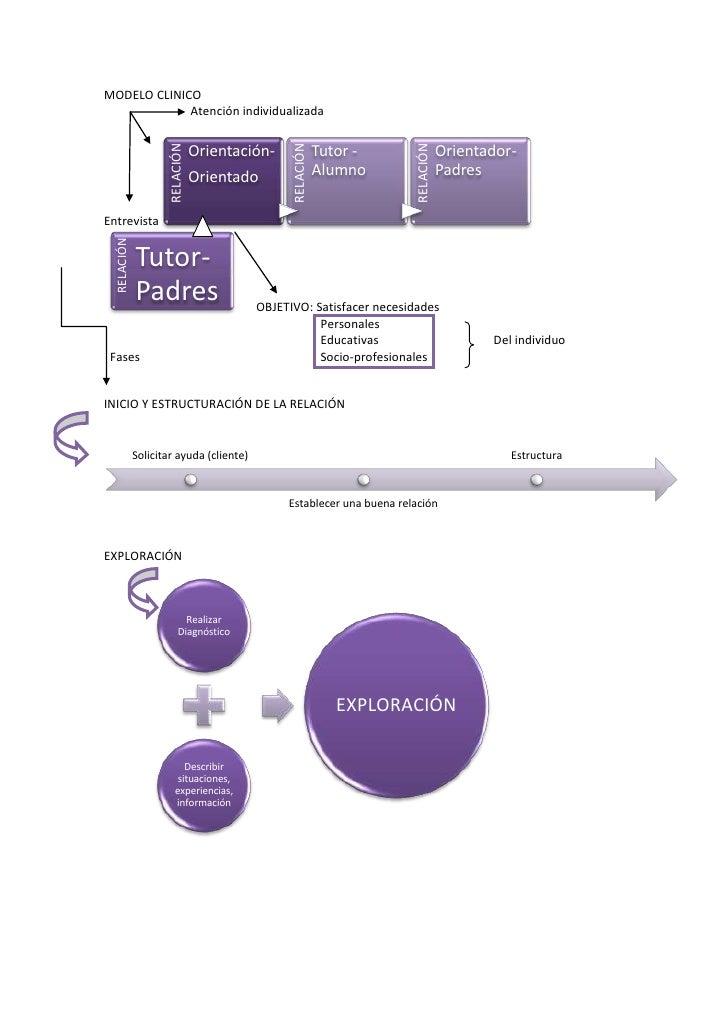 MODELO CLINICO<br />Atención individualizada<br />Entrevista      OBJETIVO: Satisfacer necesidades<br />Personales<br />Ed...