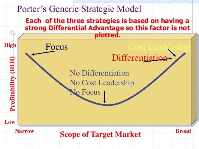 miles and snow generic strategy typology The ge business screen is an expansion of the ideas from a the generic strategy approach b porters competitive strategies c the miles and snow typology of business strategy.