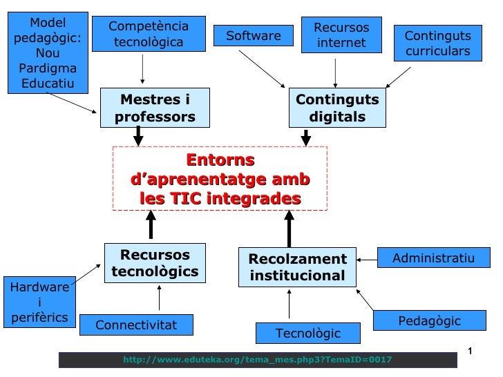 Entorns d'aprenentatge amb les TIC integrades Mestres i professors Continguts digitals Software Recursos internet Contingu...